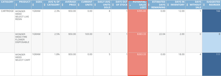 Blog_AskTreez_Improve Brand-Retailer Relations_Inventory Reorder Table 2