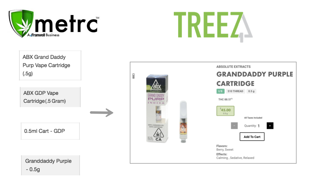 product inventory blog metrc to treez